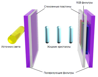 устройство LCD-панели